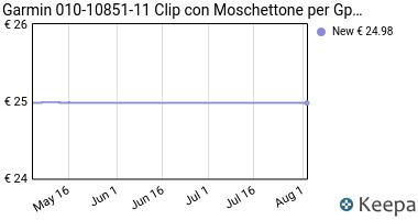 Prezzo Garmin 010-10851-11 Clip con Moschettone