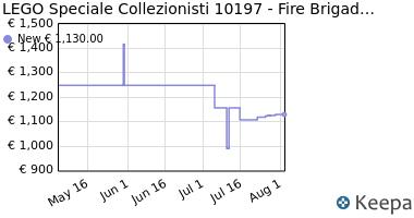 Prezzo LEGO Speciale Collezionisti 10197- Fire