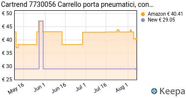 Prezzo Cartrend 7730056 Carrello porta