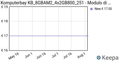 Prezzo Komputerbay KB_8GBAM2_4x2GB800_251-