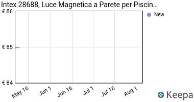 Prezzo Intex 28688 Luce Magnetica a Parete, per