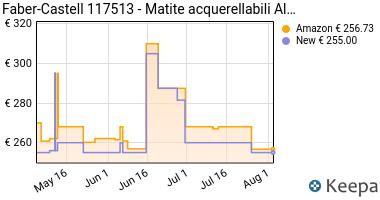 Prezzo 120 set di colori Faber-Castell Albrecht