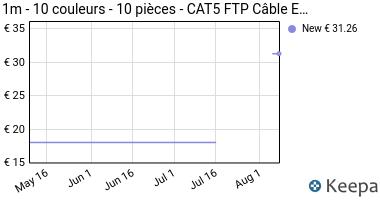 Prezzo 1aTTack- Cable de Red FTP con 2