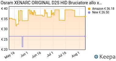 Prezzo OSRAM XENARC ORIGINAL D2S Lampada per