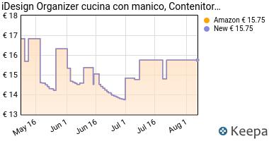 Prezzo InterDesign Linus Contenitore Cucina,