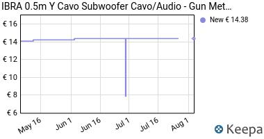 Prezzo IBRA 0.5m Y Cavo Subwoofer Cavo / Audio-