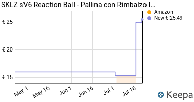 Prezzo SKLZ sV6 Reaction Ball- Pallina con