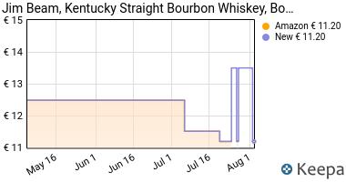 Prezzo Jim Beam Bourbon Whisky 70 Cl