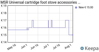 Prezzo MSR Universal cartridge foot stove