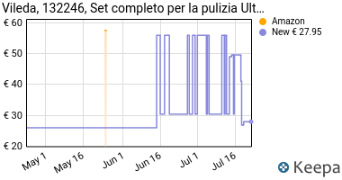 Prezzo Vileda, 132246, Set completo per la