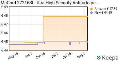 Prezzo McGard 27216SL Ultra High Security