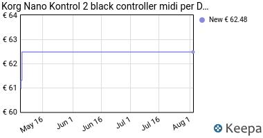 Prezzo Korg Nano Kontrol 2 black controller