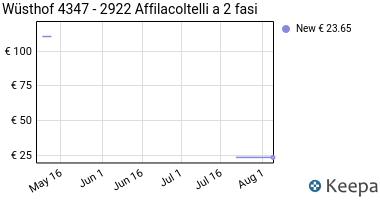 Prezzo Wüsthof 4347- 2922 Affilacoltelli a 2