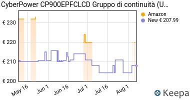 Prezzo CyberPower CP900EPFCLCD Gruppo di