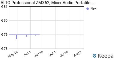 Prezzo ALTO Professional ZMX52 Mixer Portatile