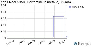 Prezzo Koh-I-Noor 5358- Portamine in metallo,
