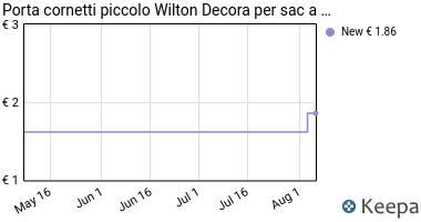 Prezzo Porta cornetti piccolo Wilton Decora per