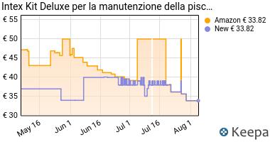 Prezzo Intex 28003 Deluxe Kit di Pulizia