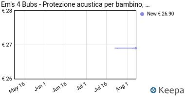 Prezzo Em's 4 Bubs- Protezione acustica per