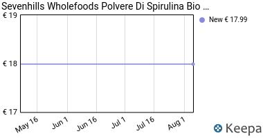 Prezzo Sevenhills Wholefoods Polvere Di