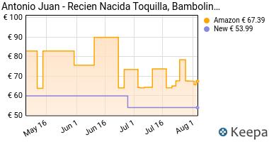 Prezzo Antonio Juan- Bambolina in vinile, 42