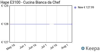 Prezzo Hape E3100- Cucina Bianca da Chef