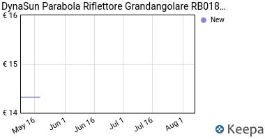 Prezzo Parabola Riflettore Grandangolare