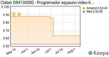 Prezzo Claber d84130000–Programmatore Aquauno
