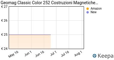 Prezzo Geomag 252- Classic Color, 40 pcs