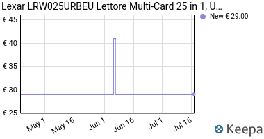 Prezzo Lexar LRW025URBEU Lettore Multi-Card 25