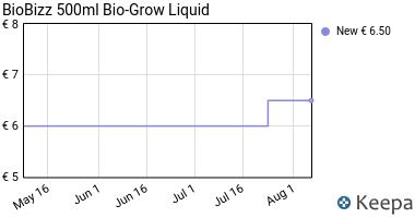 Prezzo BioBizz Bio-Grow Fertilizzante 500ml