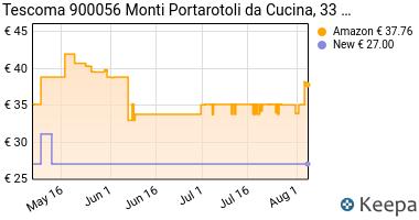Prezzo Tescoma 900056 Monti Portarotoli da