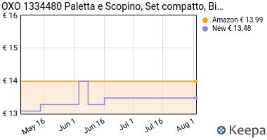 Prezzo OXO 1334480 Paletta e Scopino, Bianco,
