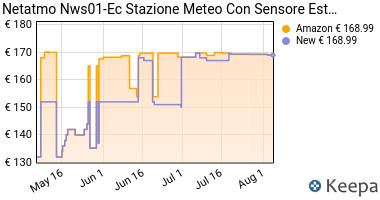 Prezzo Netatmo Stazione Meteo per Smartphone