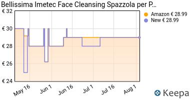 Prezzo Imetec Bellissima Face Cleansing Sistema