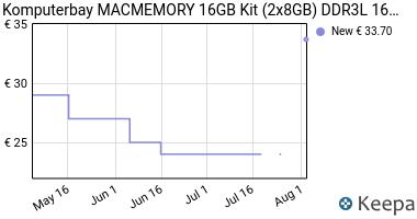 Prezzo Komputerbay MACMEMORY 16GB (2x 8GB)