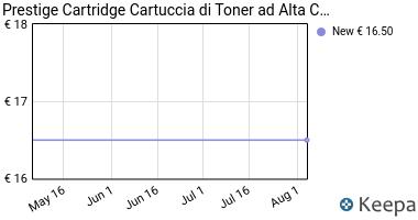 Prezzo Prestige Cartridge Cartuccia di Toner ad