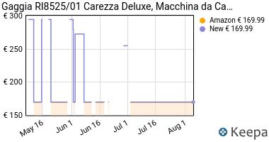 Prezzo Gaggia RI8525/01 Carezza Deluxe