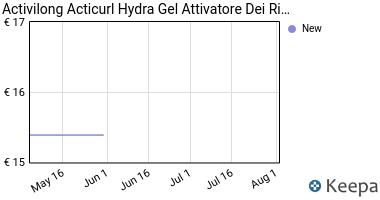Prezzo Activilong Acticurl Hydra Gel Attivatore