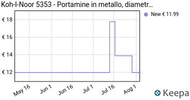 Prezzo Koh-I-Noor 5353- Portamine in metallo,