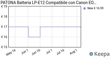 Prezzo Batteria LP-E12 per Canon EOS 100D | EOS