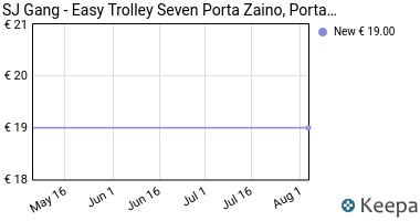 Prezzo SJ Gang- Easy Trolley Seven Porta Zaino,