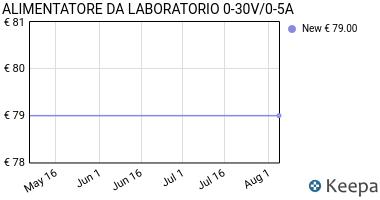 Prezzo ALIMENTATORE DA LABORATORIO 0-30V/0-5A