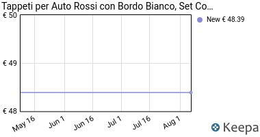 Prezzo Tappeti per Auto Rossi con Bordo Bianco,