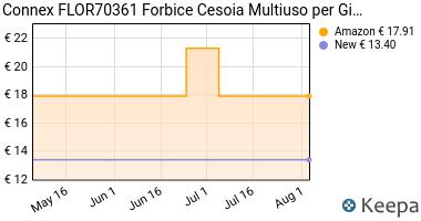 Prezzo Sunflower FLOR70361 Forbice Cesoia