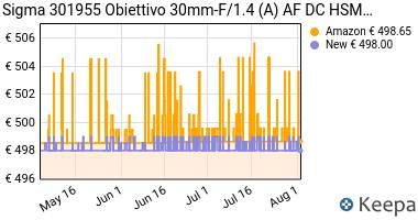 Prezzo Sigma 301955 Obiettivo 30mm-F/1.4 (A) AF