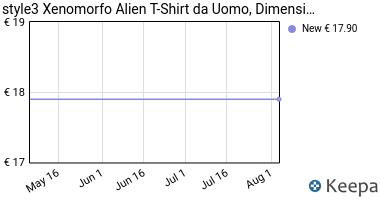 Prezzo style3 Xenomorfo Alien T-Shirt da Uomo