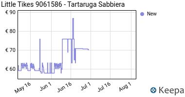 Prezzo Little Tikes 9061586- Tartaruga Sabbiera