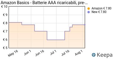 Prezzo AmazonBasics- Pile Ricaricabili Mini
