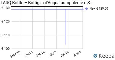 Prezzo LARQ Bottle – Bottiglia d'Acqua